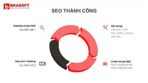 4 yếu tố SEO thành công cho Website dành cho SEOer