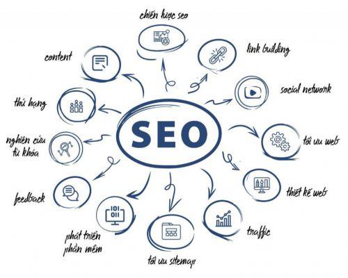 SEO là gì? Tại sao Website cần phải chuẩn SEO?